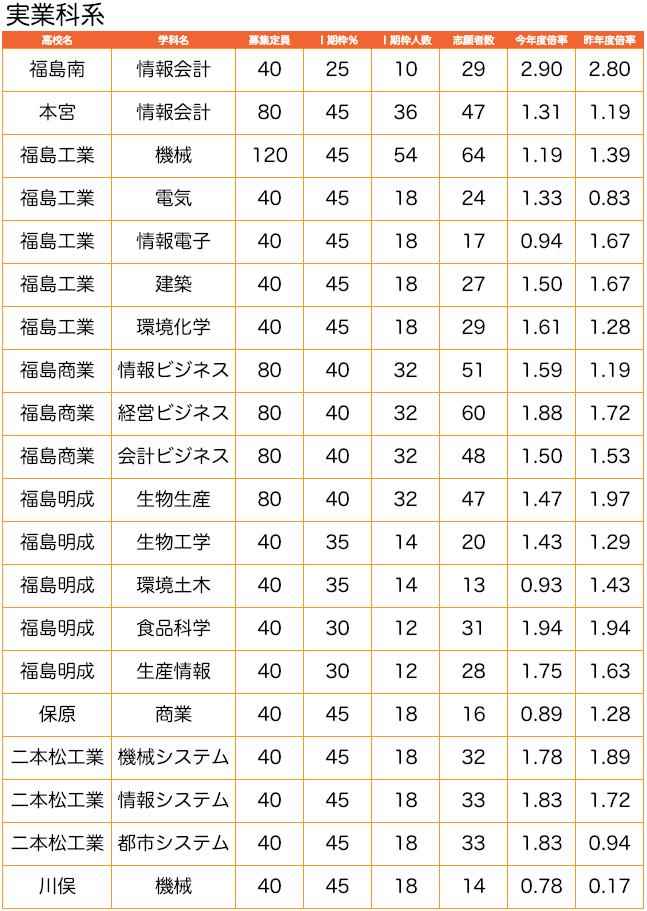 高校 倍率 県 2021 福島 入試