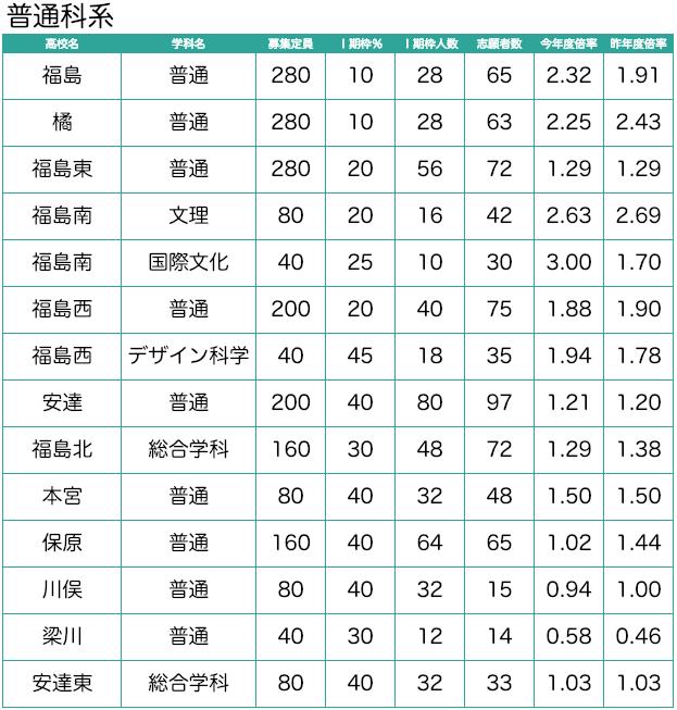 福島 県 高校 入試 倍率 2020
