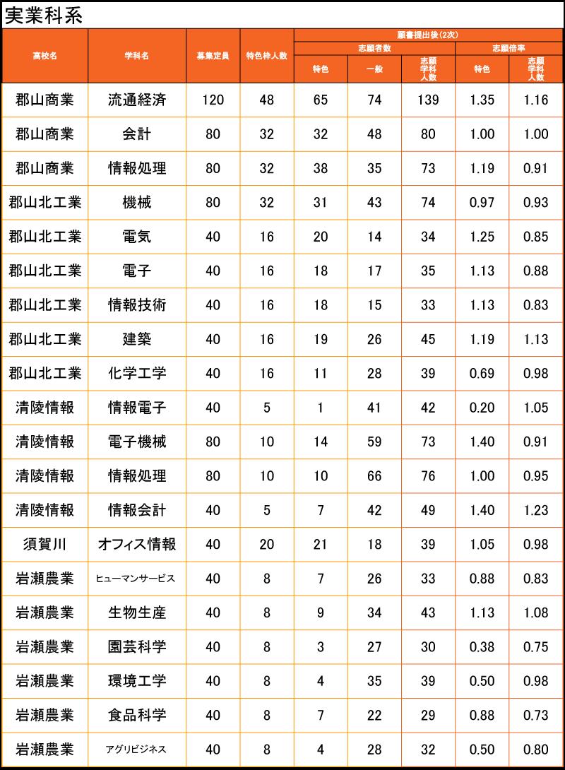 2020 福島 県立 高校 倍率 入試 福島県立高校入試の倍率(一次)