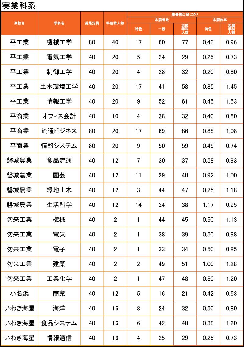 福島 県立 高校 入試 2020 倍率