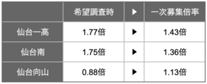 仙台一高、仙台南、仙台向山の倍率