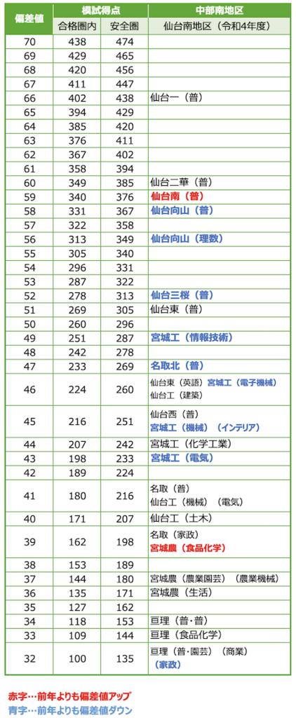 令和4年度 仙台南地区 偏差値
